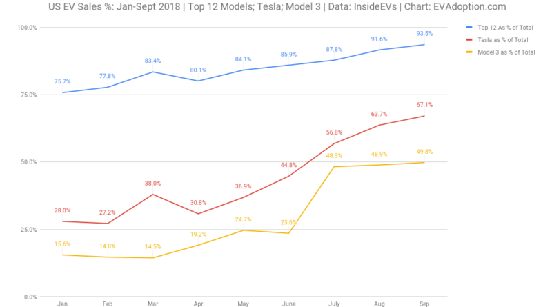 US EV Sales %-Jan-Sept 2018 _ Top 12 Models-Tesla-Model 3