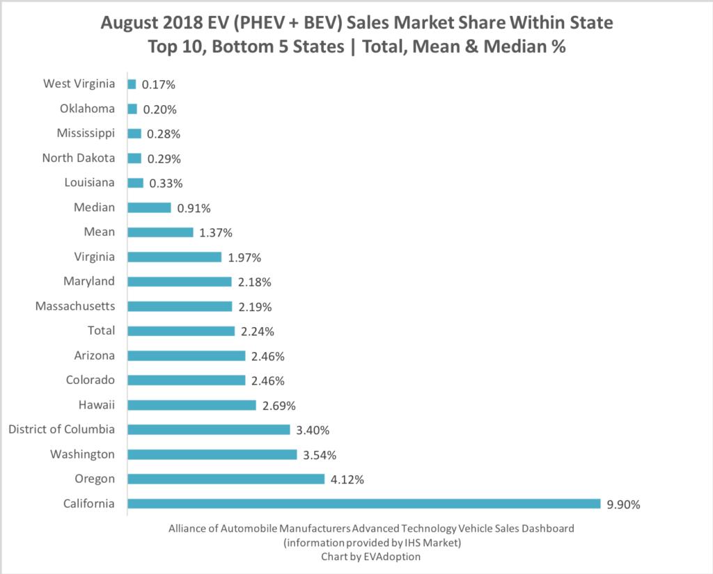 EV Market share August 2018 Top 10 Bottom 5 States