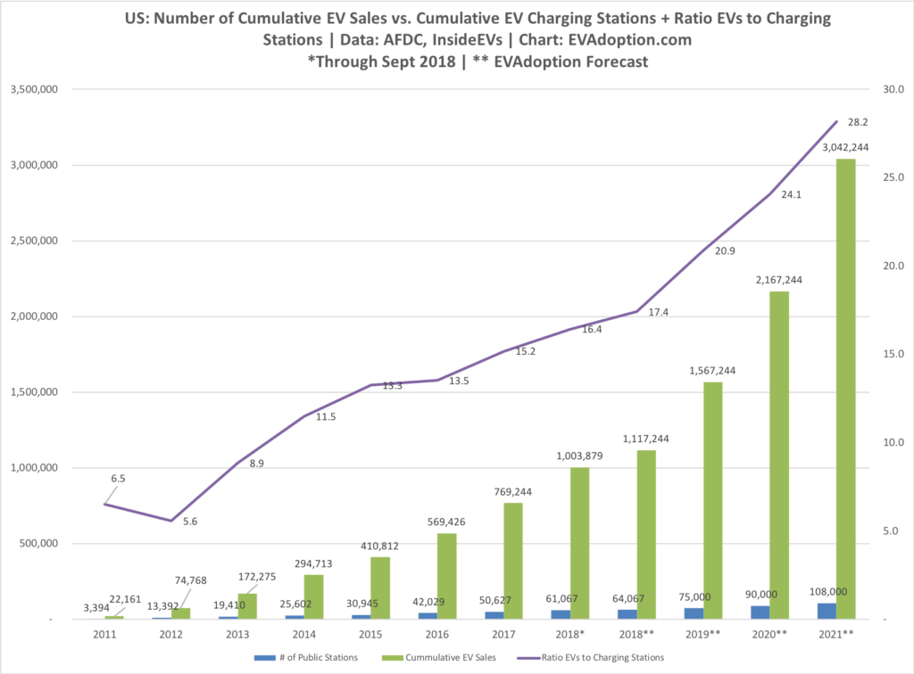 EV Sales to Charging Stations - 2011-2021