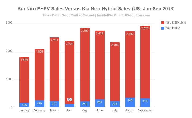 Kia Niro PHEV Sales Versus Kia Niro Hybrid Sales (US_ Jan-Sep 2018)