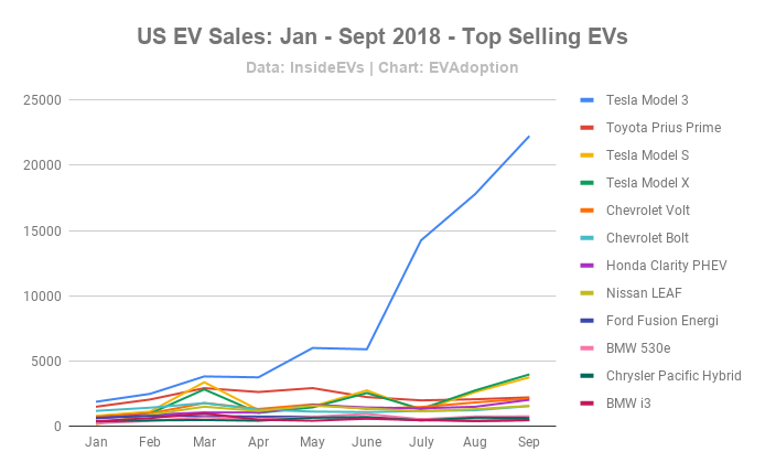 US EV Sales_ Jan - Sept 2018 - Top Selling EVs