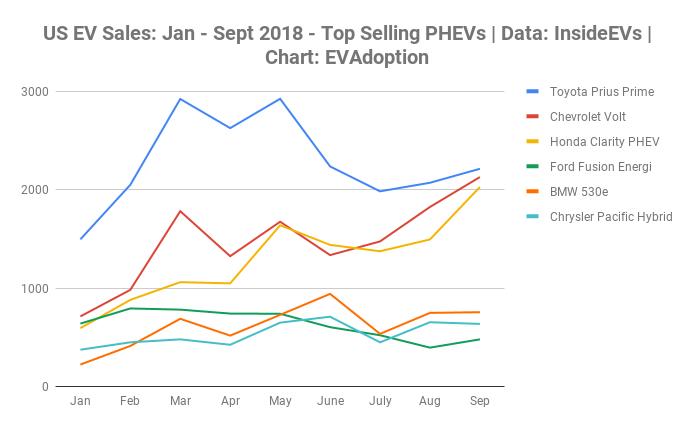 US EV Sales_ Jan - Sept 2018 - Top Selling PHEVs _ Data_ InsideEVs _ Chart_ EVAdoption