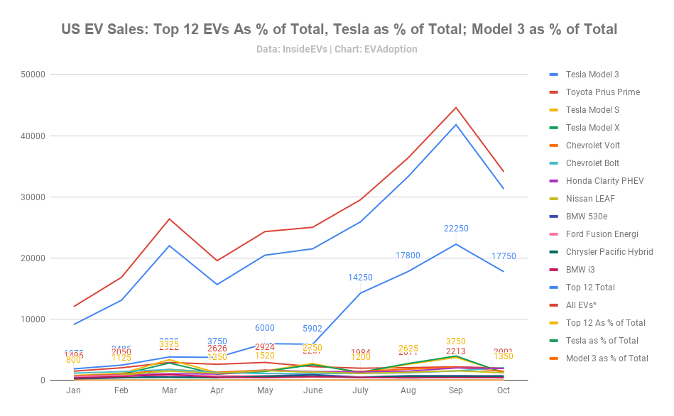 US EV Sales_ Top 12 EVs As % of Total, Tesla as % of Total; Model 3 as % of Total