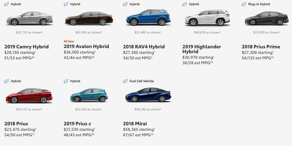 Toyota Hybrids - PHEVs
