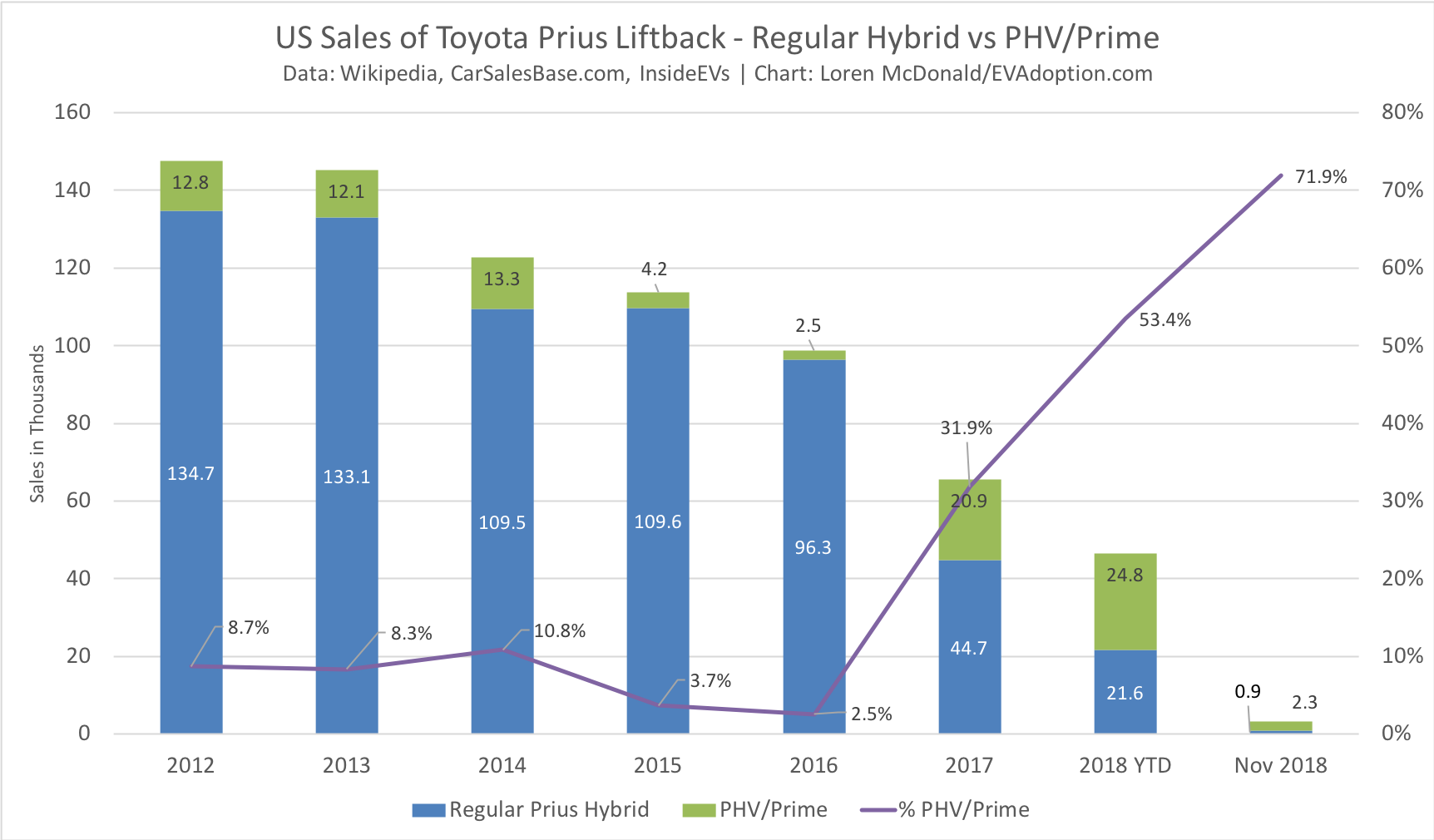 Toyota USA Perplexed On What To Do With the Prius