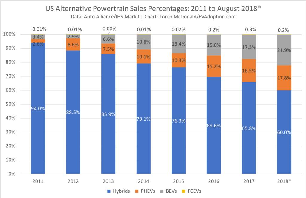 US Alternative Powertrain Sales - 2011-August 2018
