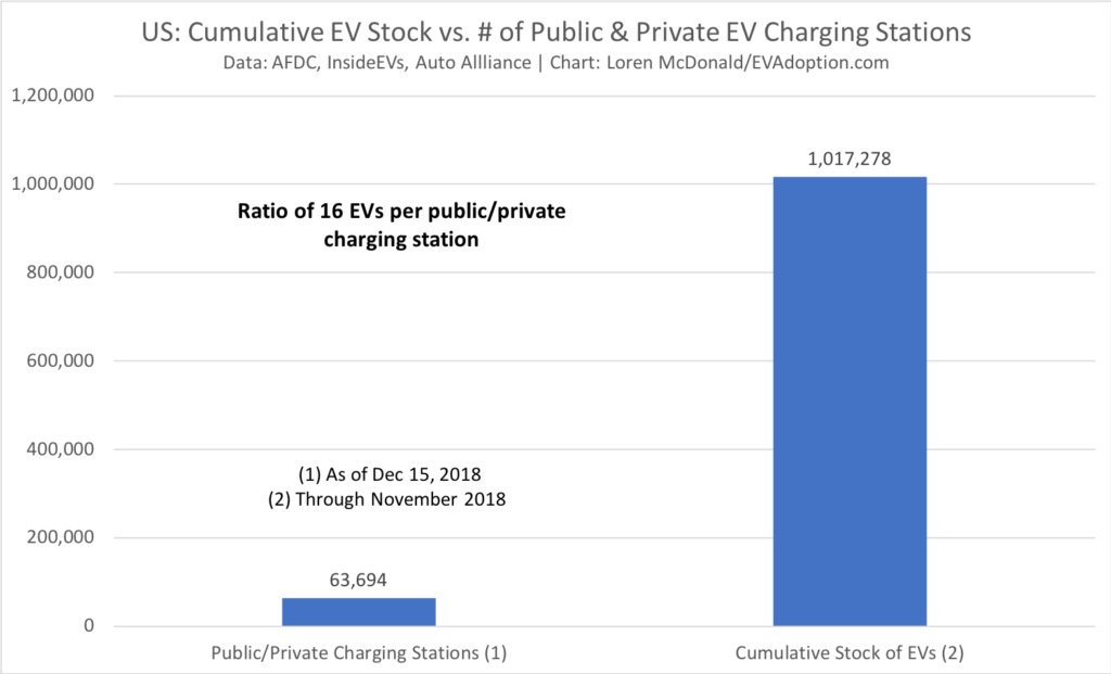 US Cumulative EV Stock vs. # of Public & Private EV Charging Stations