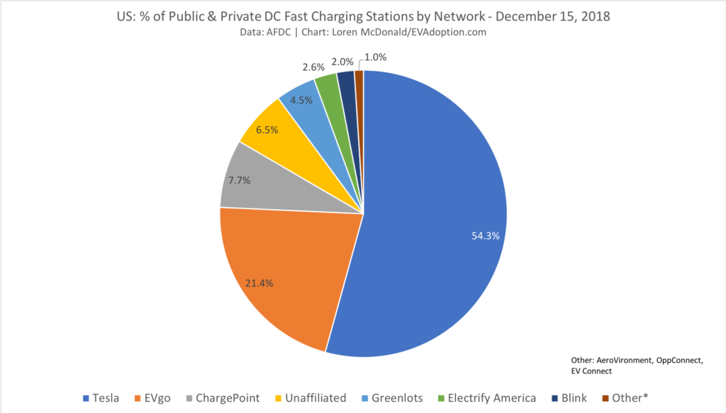 US % of Public & Private DC Fast Charging Stations by Network - December 15, 2018