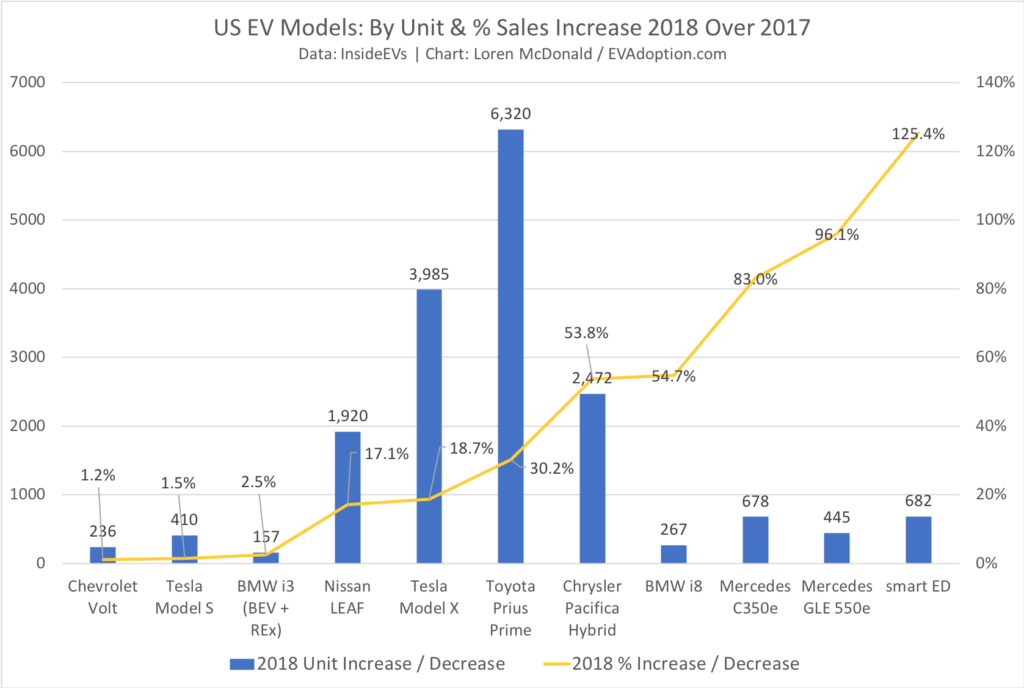 EVs With Sales Increases 2018 vs 2017