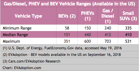 Gas-Diesel-BEV-PHEV-Vehicle Ranges - US
