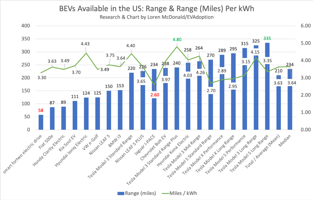 BEVs Available in the US- Range & Range (Miles) Per kWh