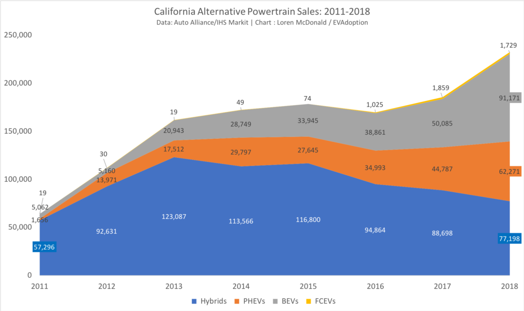 California Alternative Powertrain Sales- 2011-2018-line chart