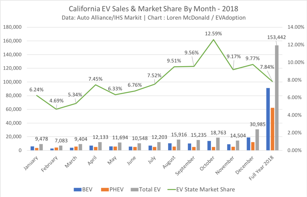 California EV Sales & Market Share By Month - 2018