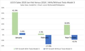2019 YTD YOY Sales Lower When Excluding Tesla Model 3