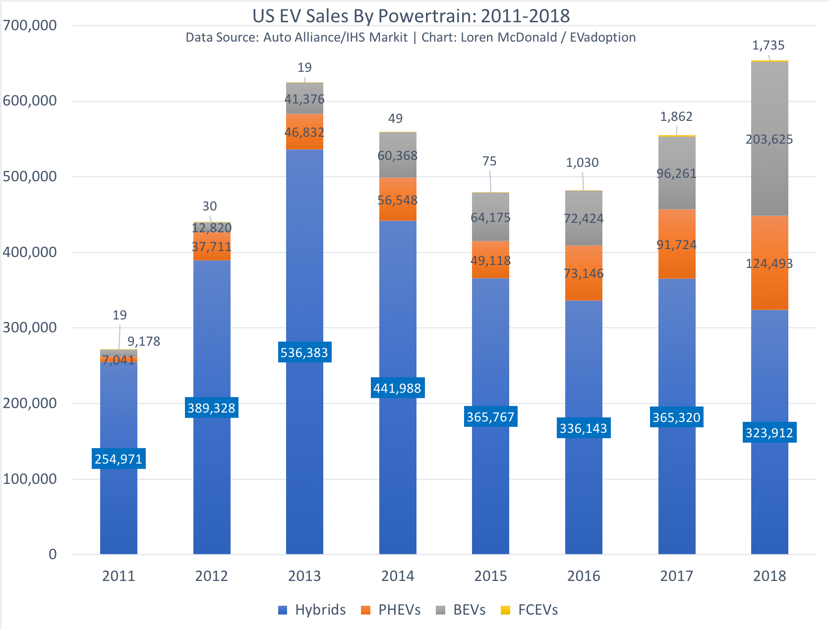 California Reaches 7.84% EV Market Share for 2018; US Hits 1.97%