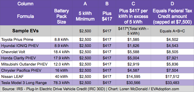 Sample EVs - Federal EV tax credit amount calculation