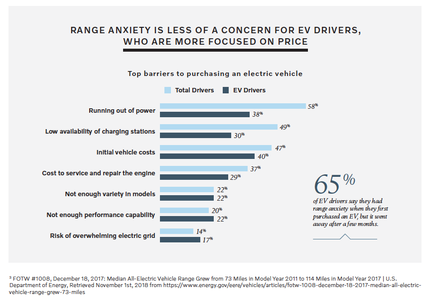 Range anxiety top concern - Volvo Cars/Harris Poll