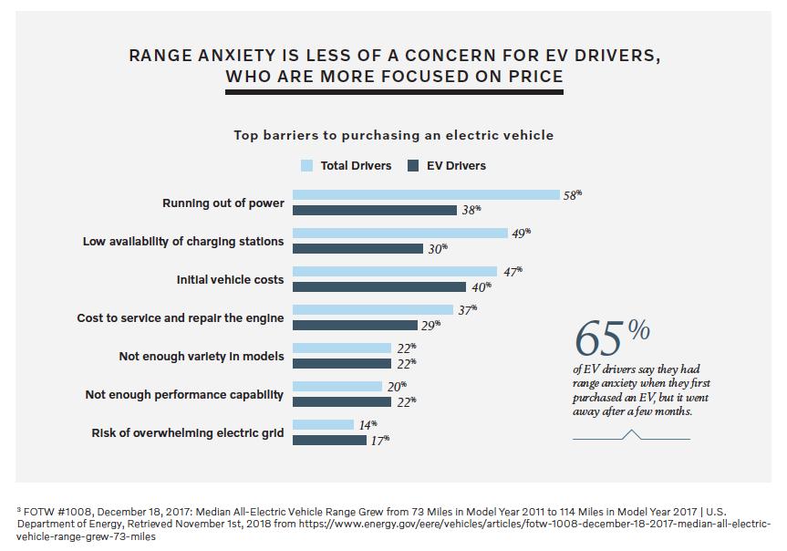 Range anxiety top concern - Volvo Cars/Harris Poll