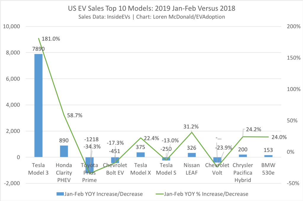 Top 10 - US EV Sales Jan-Feb 2018 & 2019