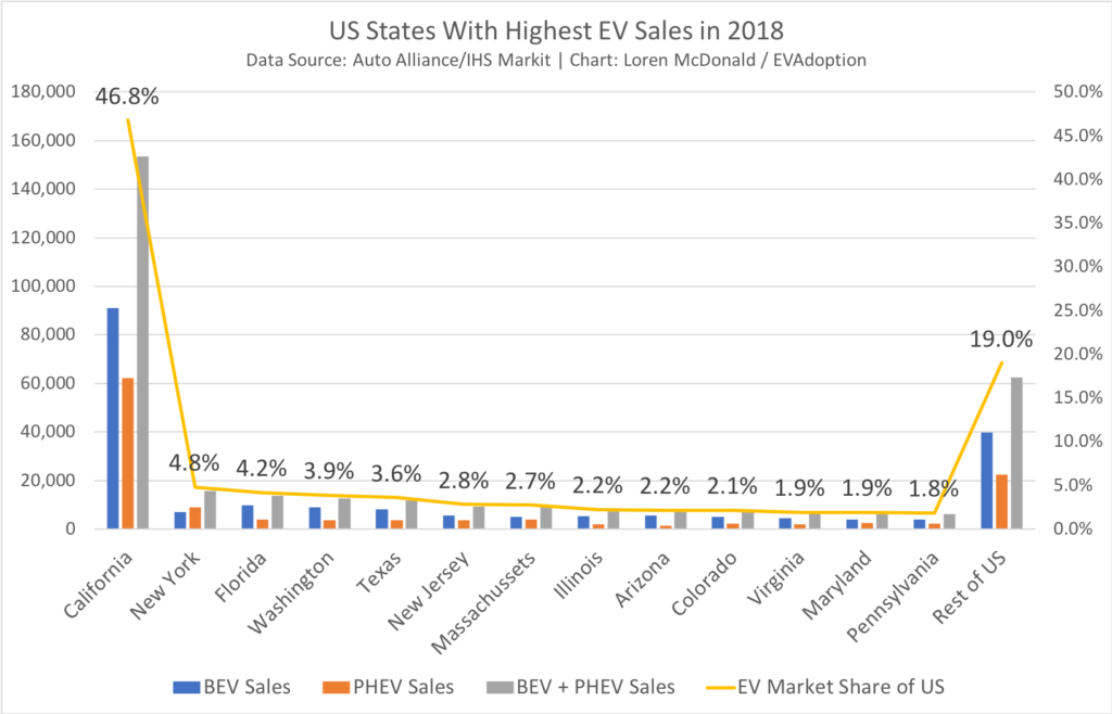 US States With Highest EV Sales in 2018-EVAdoption
