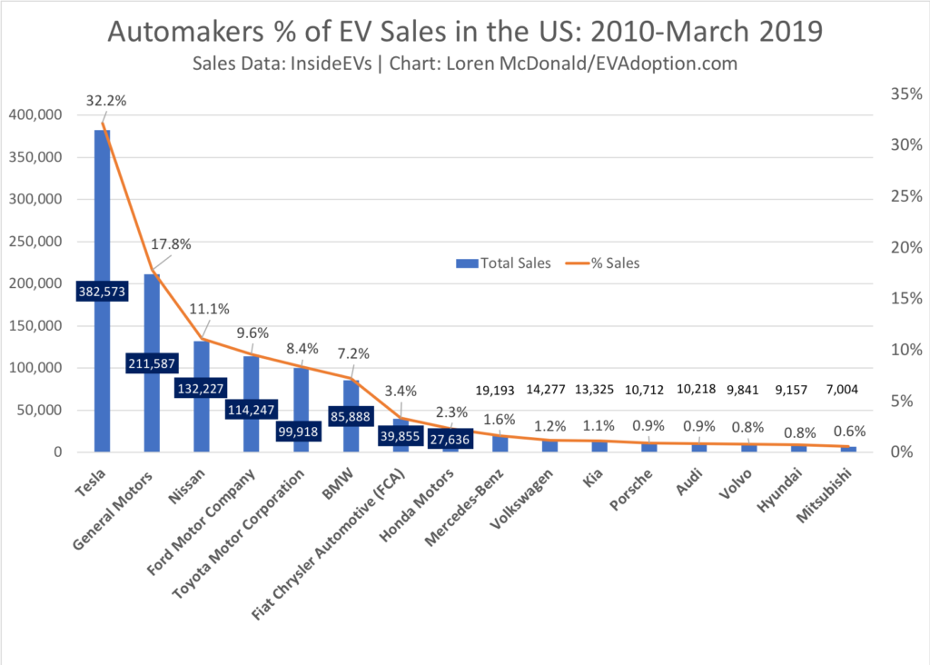 All OEMs EV Sales 2010-March 2019
