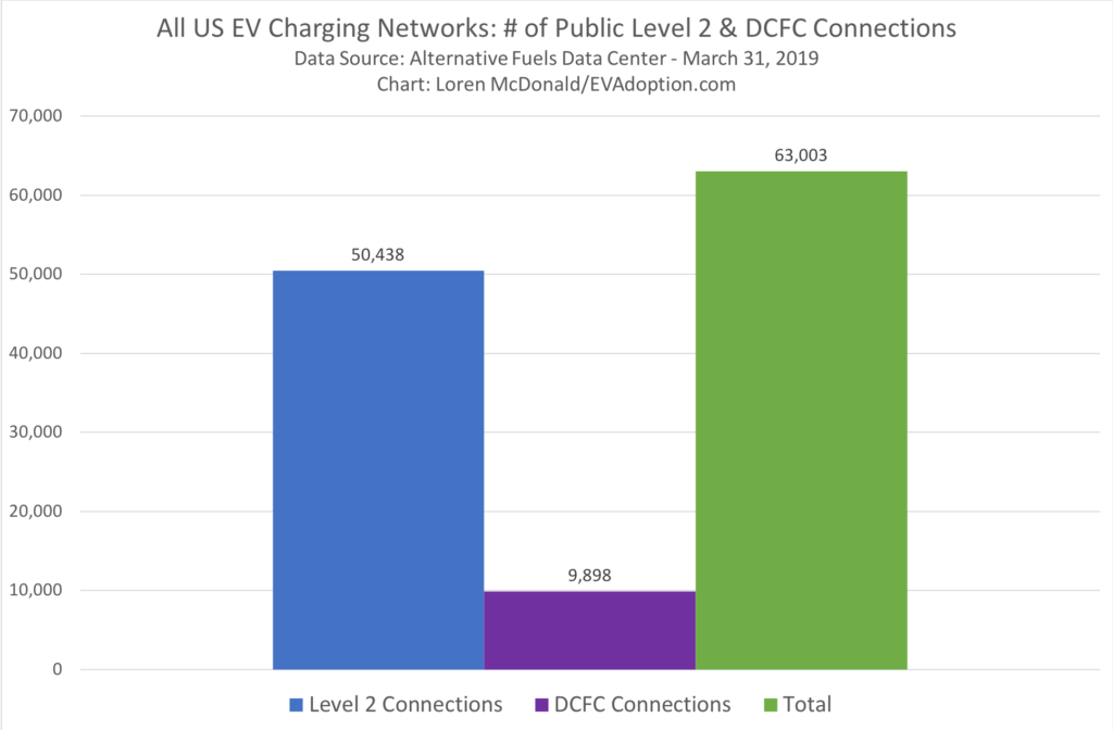 All US EV Charging Networks- # of Public Level 2 & DCFC Connections