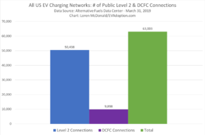 US EV Charging Network Statistics Through March 31, 2019