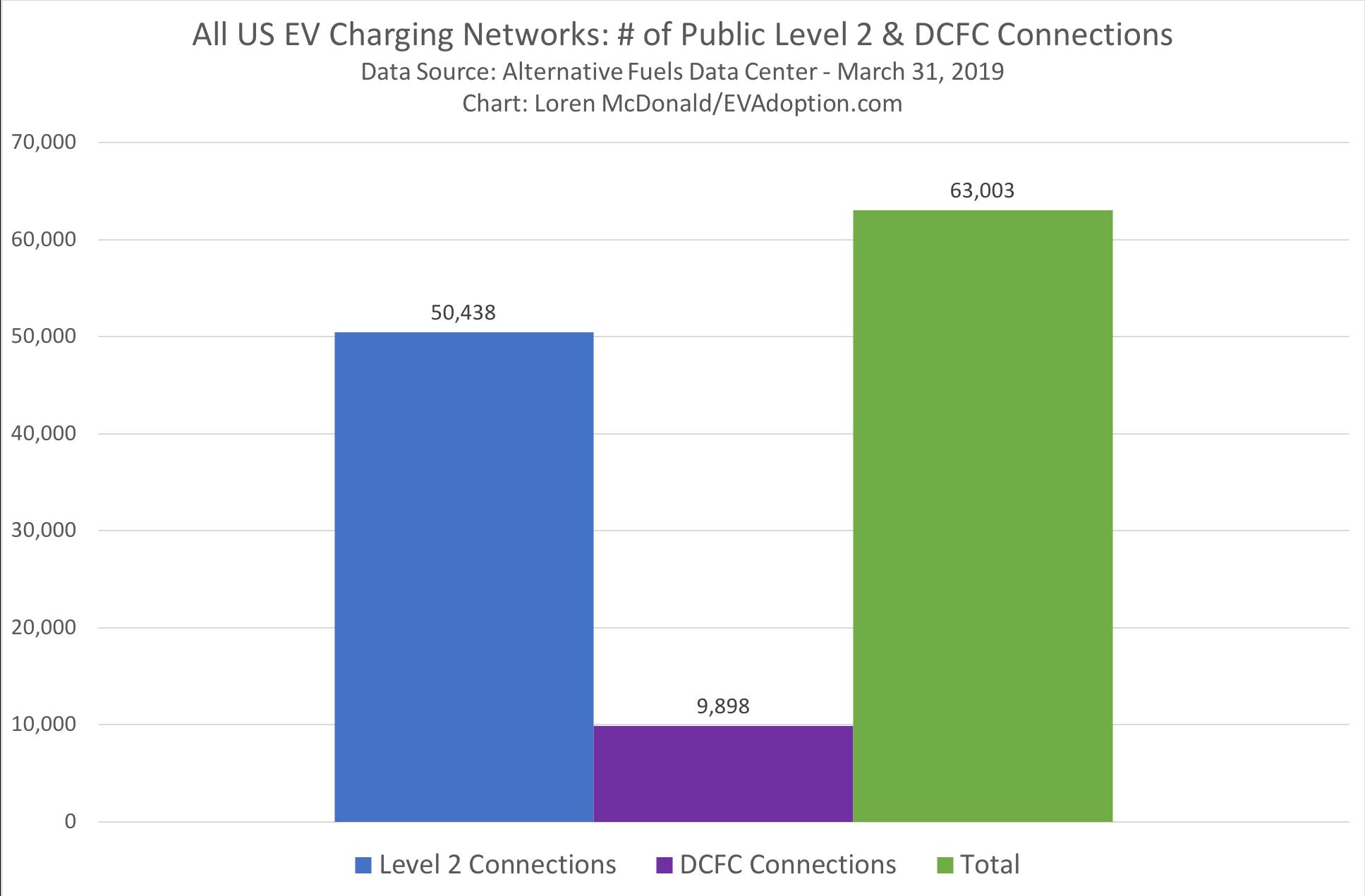 US EV Charging Network Statistics Through March 31, 2019