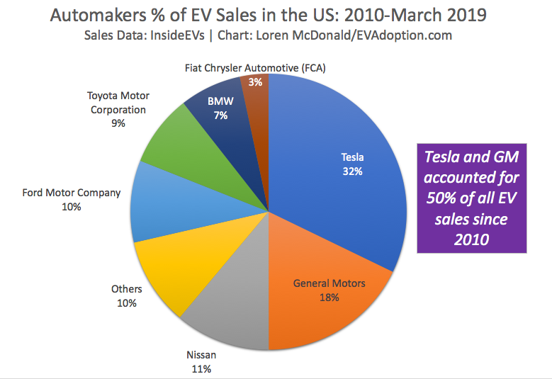 All-Time Top-Selling EV Models and Brands in the US – Model 3 and Tesla Dominate
