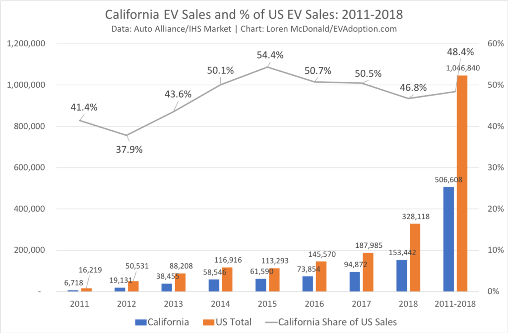 Calfi EV Sales & % Share vs US 2011-2018