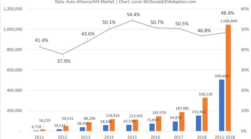 Calfi EV Sales & % Share vs US 2011-2018