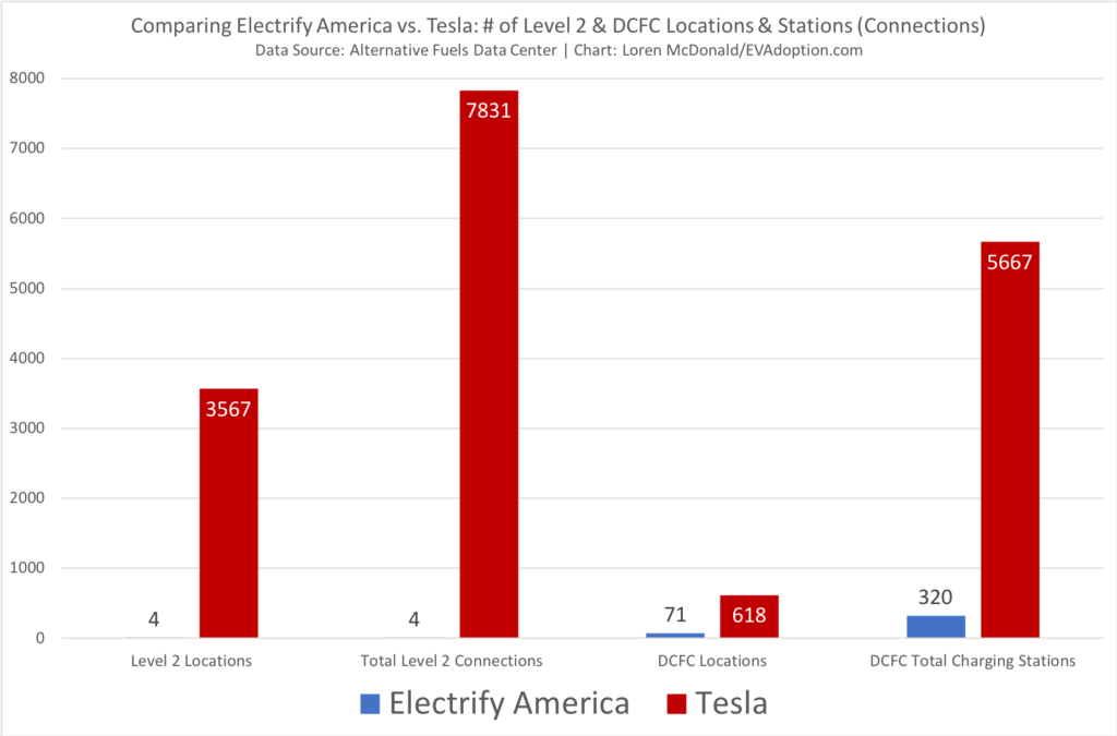 Electrify America vs Tesla