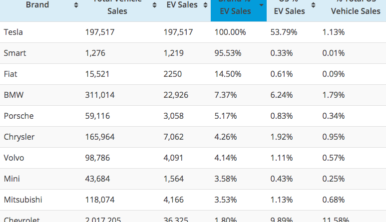 Top 10 US auto brands by 2018 EV sales market share