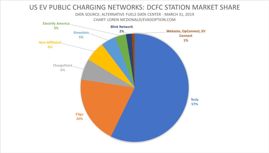 US Public EV Charging Station % Market Share