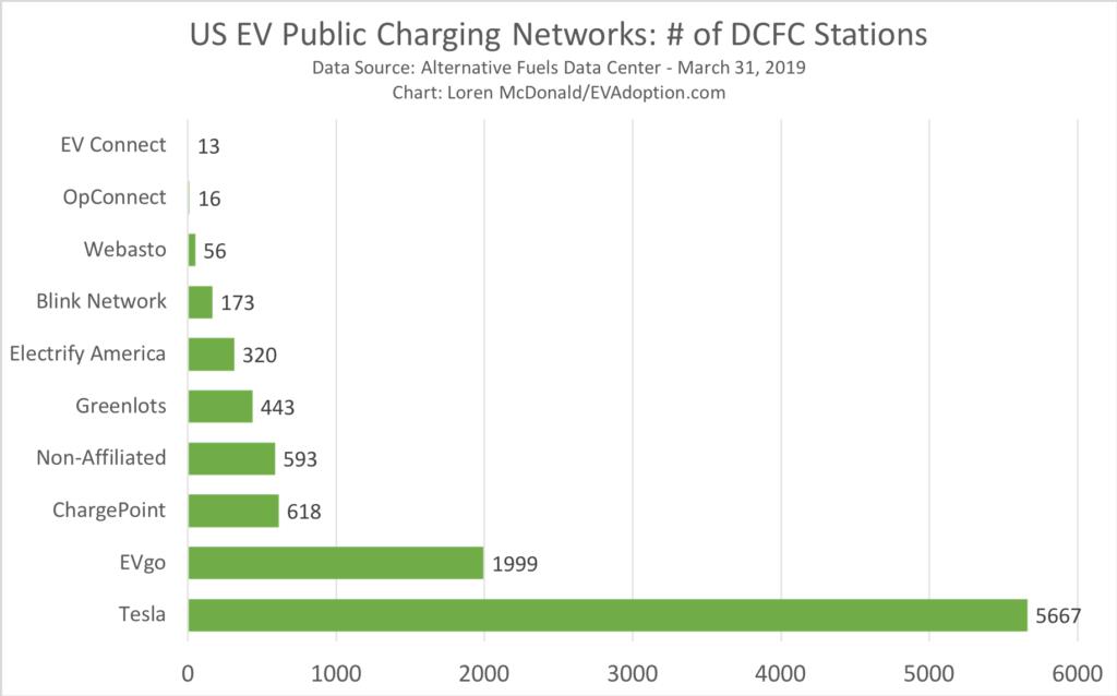 US # Public EV Charging Stations