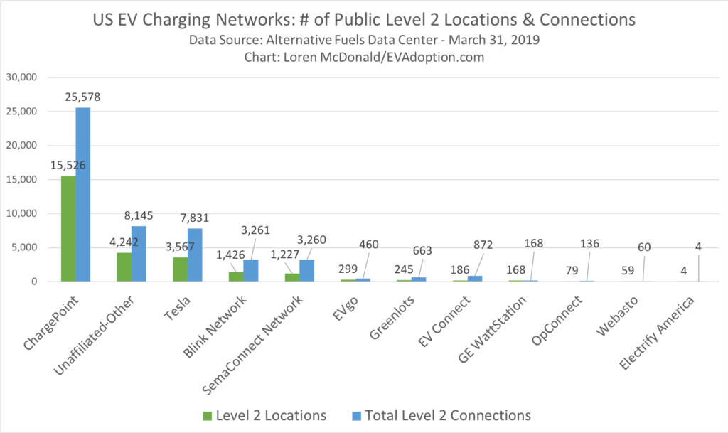 US Public Level 2 Charging Stations & Locations - March 31 2019