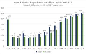 US BEV Fleet to Average 300 Miles of Range by Year End 2023
