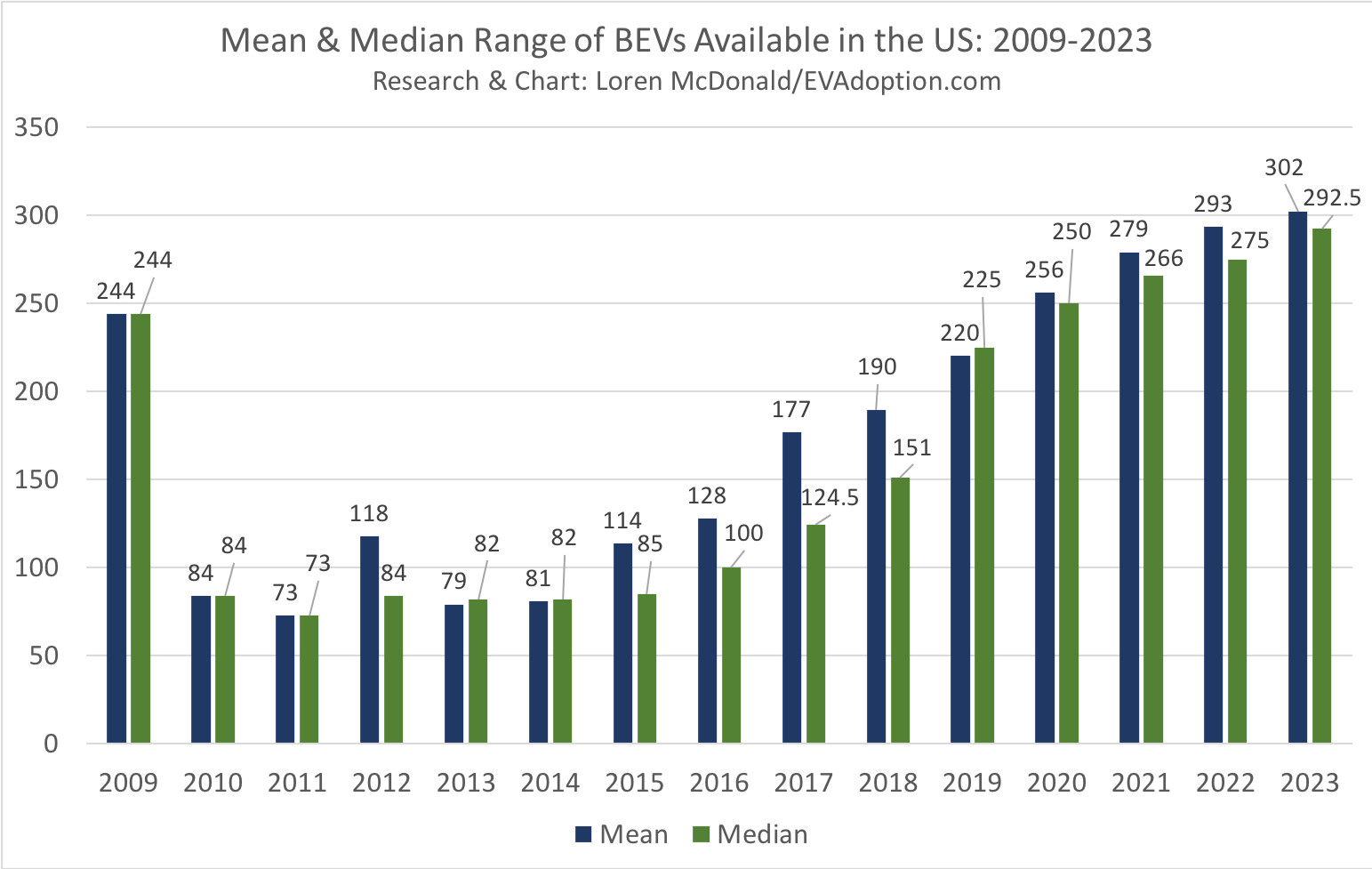 US BEV Fleet to Average 300 Miles of Range by Year End 2023