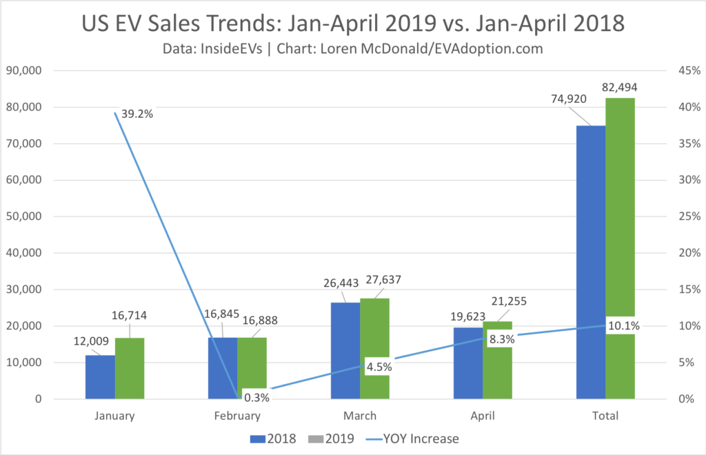 Jan-April 2019 vs 2018 US EV Sales trends