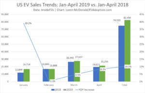 US EV Sales Trends YTD (Jan-April 2019): Disappointing, But Not Surprising