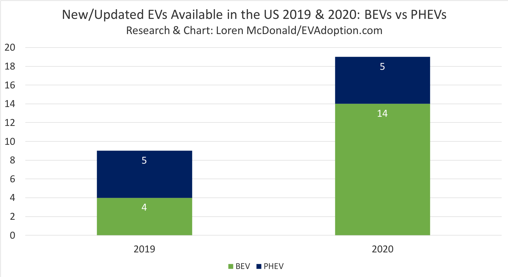 26 New EVs to Be Available in the US in 2019-2020 (New Analysis)