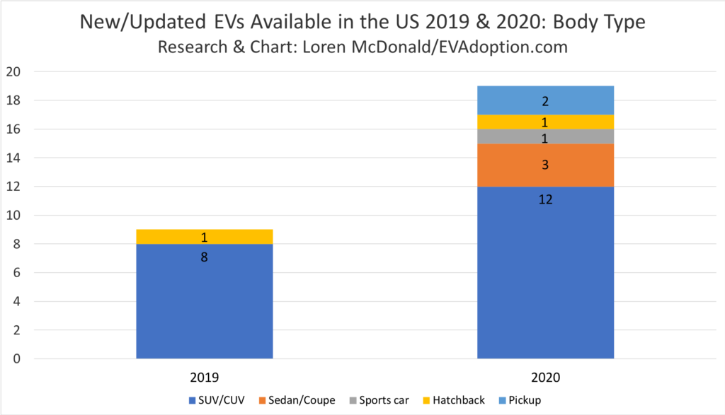 New-Updated EVs Available in the US 2019 & 2020-Body Type