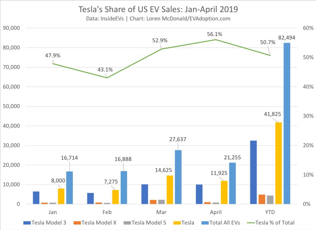 Tesla's Share of US EV Sales Jan-April 2019