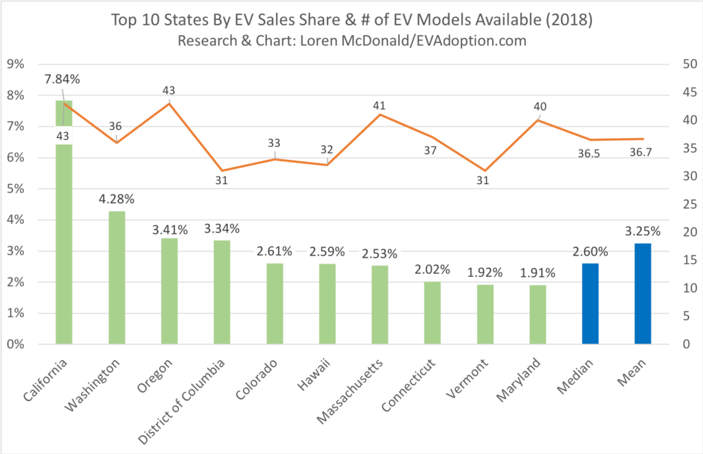 Top 10 States By EV Sales Share and number of EV Models Available in 2018
