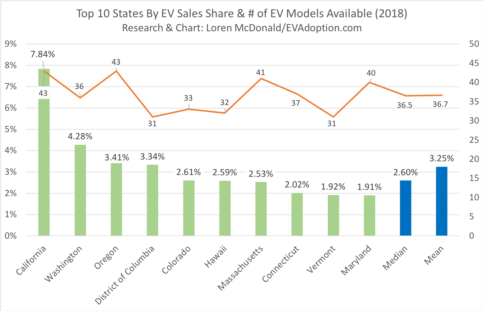 States With Greater Availability of EV Models Average 10 Times Higher Share of Sales