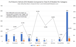 Supply: Model Availability and Price Discrepancy Between EVs and ICE Vehicles Remain a Top Hurdle to Mass Adoption in the US