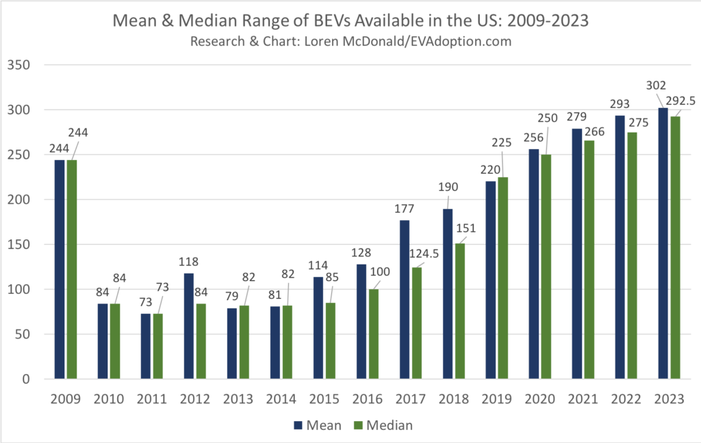 2009-2023 BEV Mean & Median Range-April 30 2019