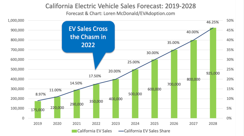 California EV Sales Forecast 2019-2028