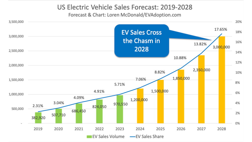 US EV Sales Forecast 2019-2028