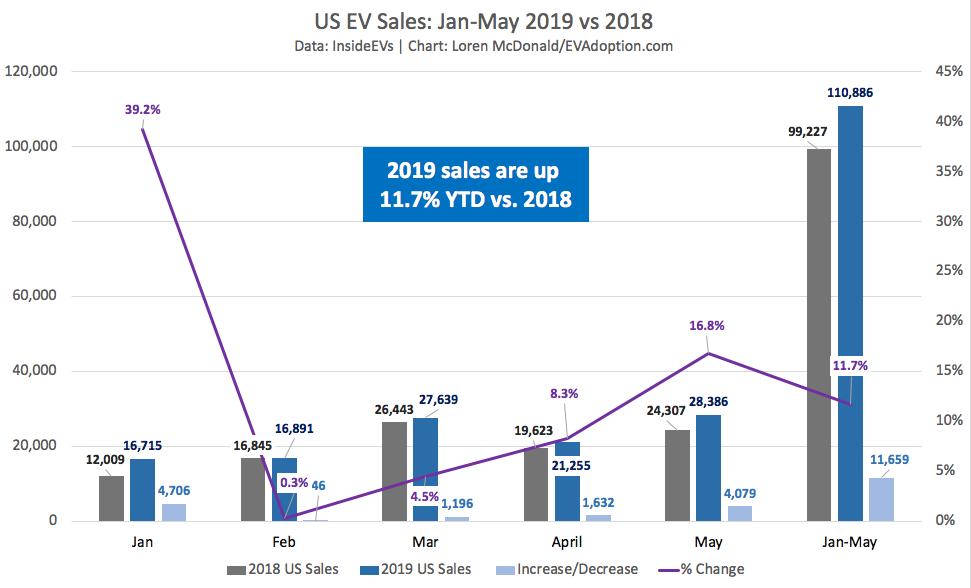 US EV Sales Jan-May 2019 up 11.7% vs 2018